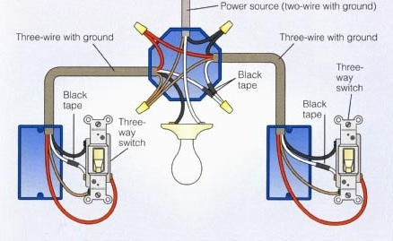 basic residential wiring tips for electricians in wandsworth rh astronic co uk electrical wiring types electrical wiring tips videos