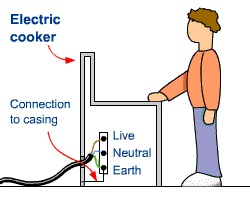 Terrific Basic Residential Wiring Tips For Electricians In Wandsworth Wiring 101 Vihapipaaccommodationcom